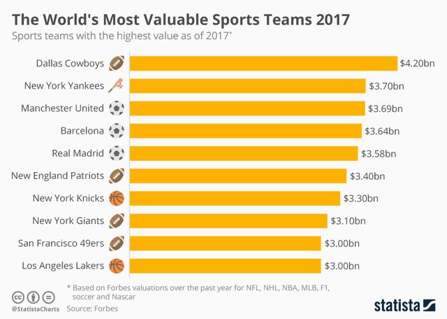 daftar tim olahraga terkaya