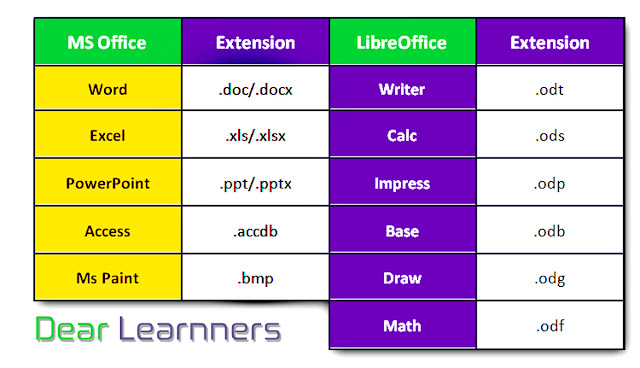 LibreOffice Extensions