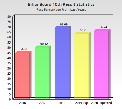 BIHAR BOARD MATRIC RESULT 2020 DATE