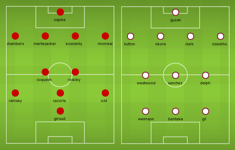 Possible Line-ups Arsenal vs Aston Villa