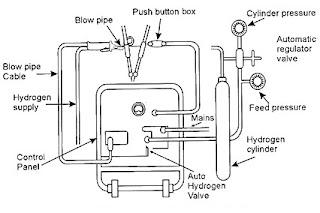 Welcome to mechstuff4u.com: Atomic hydrogen welding