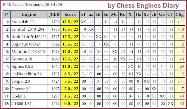 JCER chess engines for Android 2019.11.30.AndoidChessEngines%2BTourn.html