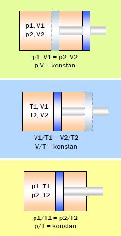 Gambar 9.14: Hukum Gas