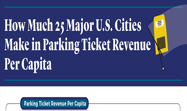 How much 25 major cities earn per capita income from parking tickets #infographic