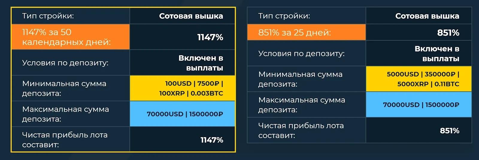Инвестиционные планы НАЗВАНИЕ 4