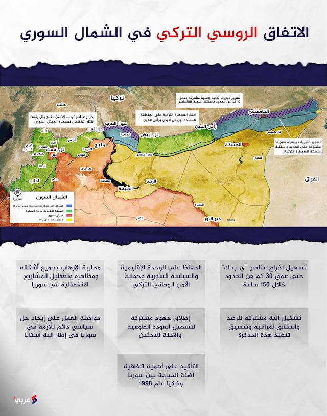 خريطة. الاتفاق التركي الروسي في شمال سوريا