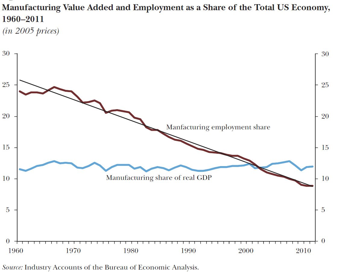 employment in manufacturing and its share of gdp brookings