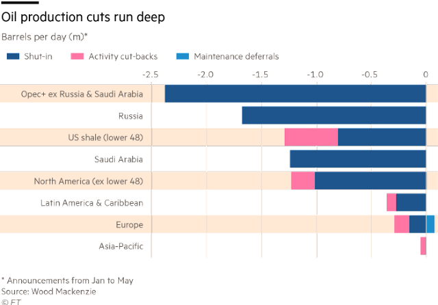 Boom to bust in the US shale heartlands   Financial Times
