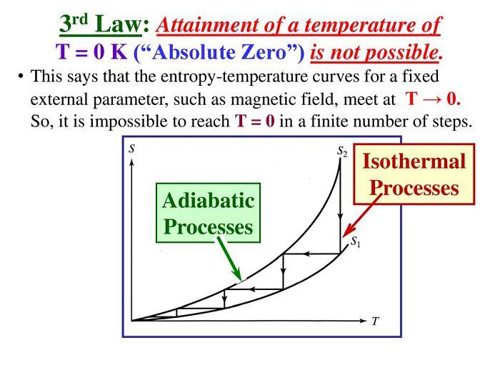 Definición del Teorema de Nerst