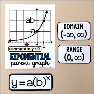 exponential functions parent graph in an algebra 2 word wall