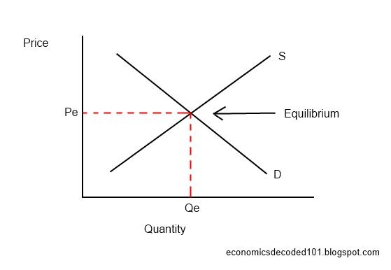 Economics Decoded 101: Market Equilibrium and Price Controls