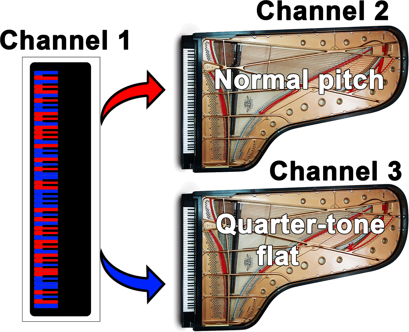 Cincinnati Note Quartertones For Keyboard Solo Piano Diagram With Notes Of Course My Can Control Only Half The On Virtual Pianos At Any One Time Ill Map Certain Keys To Pitches Section