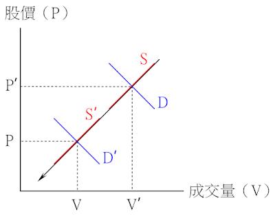 價跌量縮的供需變動-供給不變、需求減少