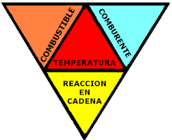 Tetraedro de fuego
