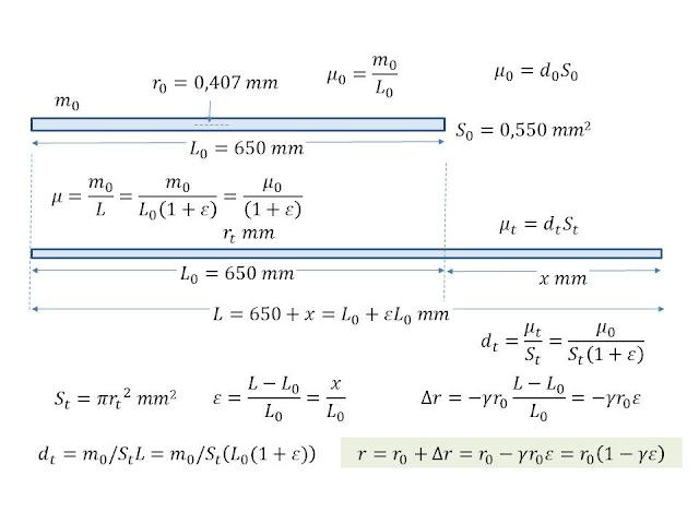 Ecuación para una cuerda de guitarra Alargamiento_cuerda