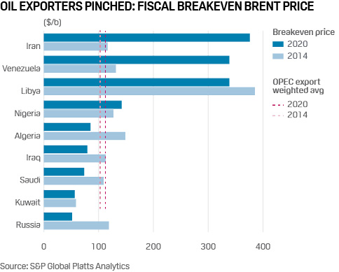 Oil Exporters Pinched: Fiscal Breakeven Brent Price / Source: S&P Global Platts