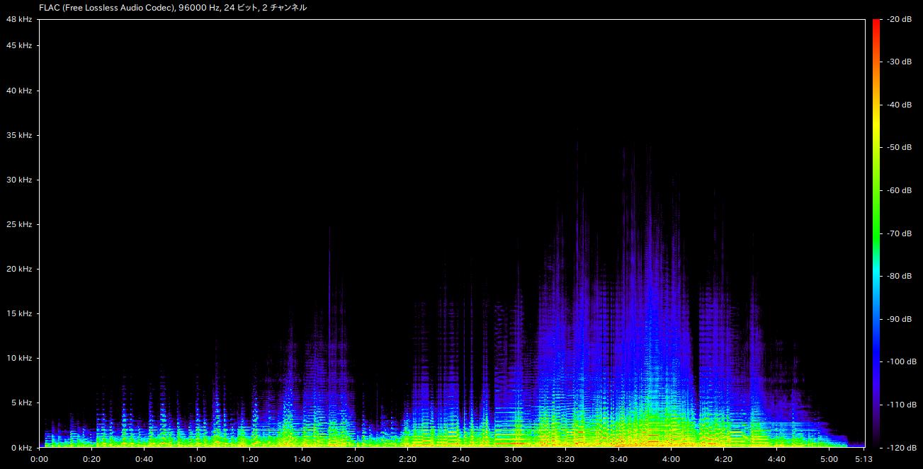 音楽】(一部で)話題の MQA をデータと特許の上辺だけさらっと