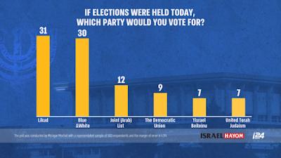 Likud mantém vantagem sobre o bloco central antes das eleições em Israel