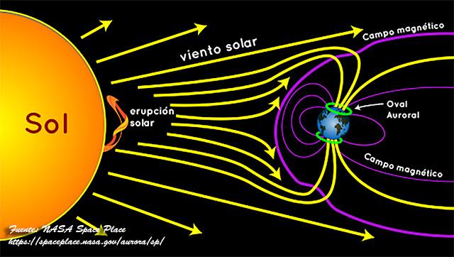 Viento Solar y Magnetósfera