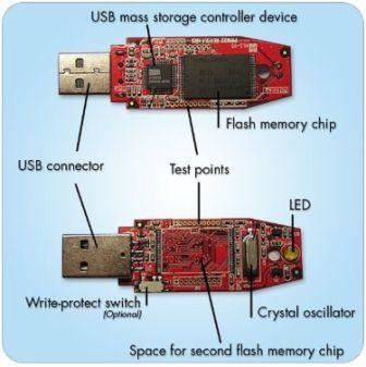 What is Pen Drive and its Uses