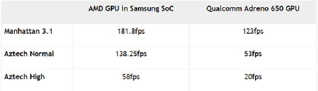 Samsung AMD GPU VS Adreno 650 benchmarks