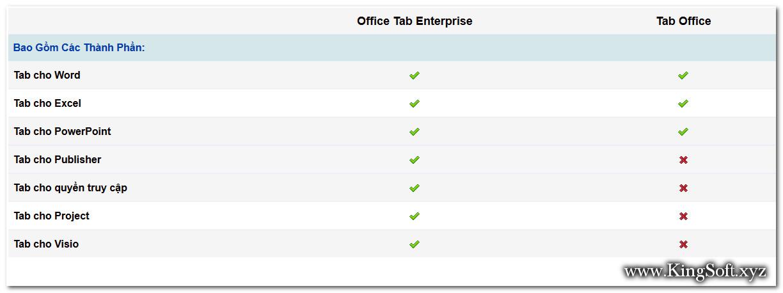 So sánh tính năng các bản Office Tab.