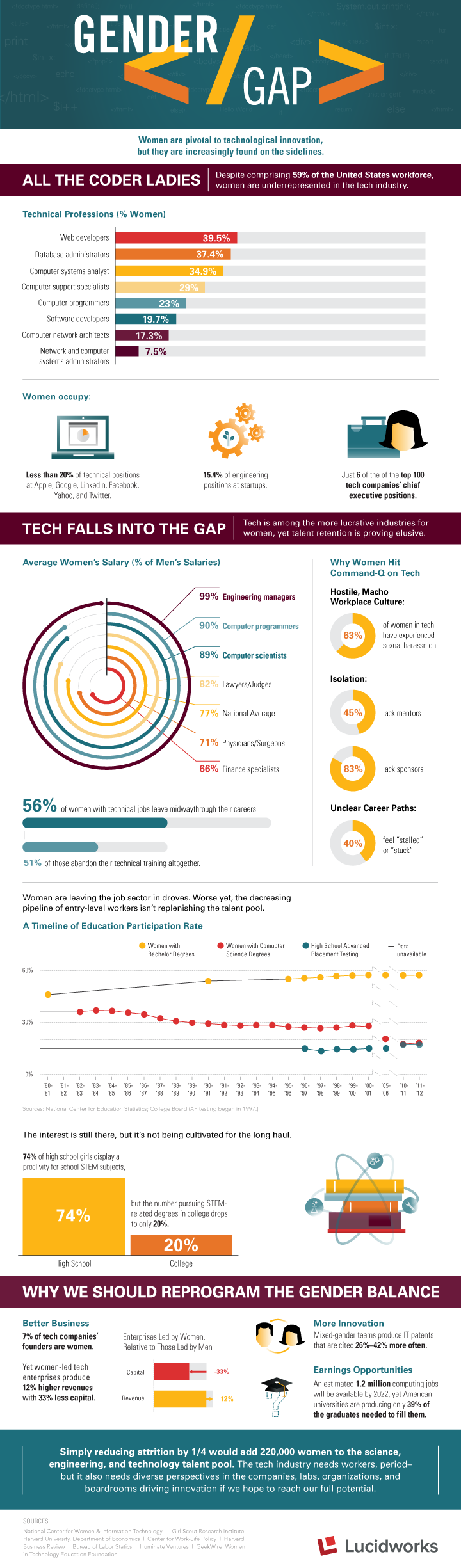 Gender Gap – Women in Technology #infographic