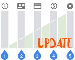 Pay For Action Adsense – A basic drawback