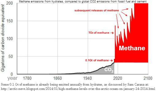 Sam Carana - Methan - CO2