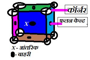 fcc,fcc full form, fcc unit cell