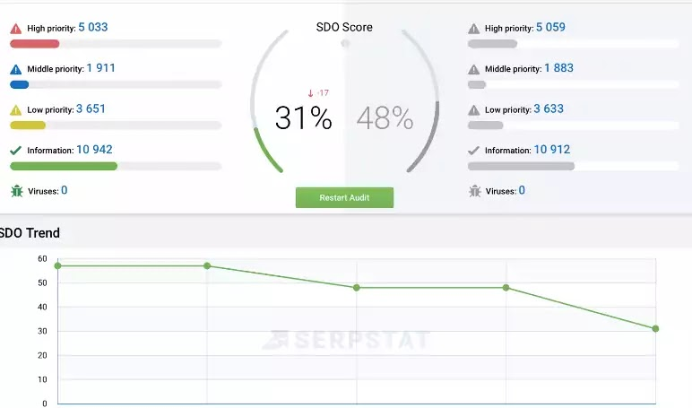 Serpstat audit tools
