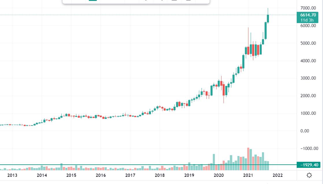 जाने न्यूनतम राशि शेयर बाजार में निवेश करने के लिए - शेयर बाजार से पैसे कैसे कमाए?