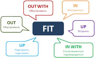 مصطلحات الفعل Fit في اللغة الإنجليزية