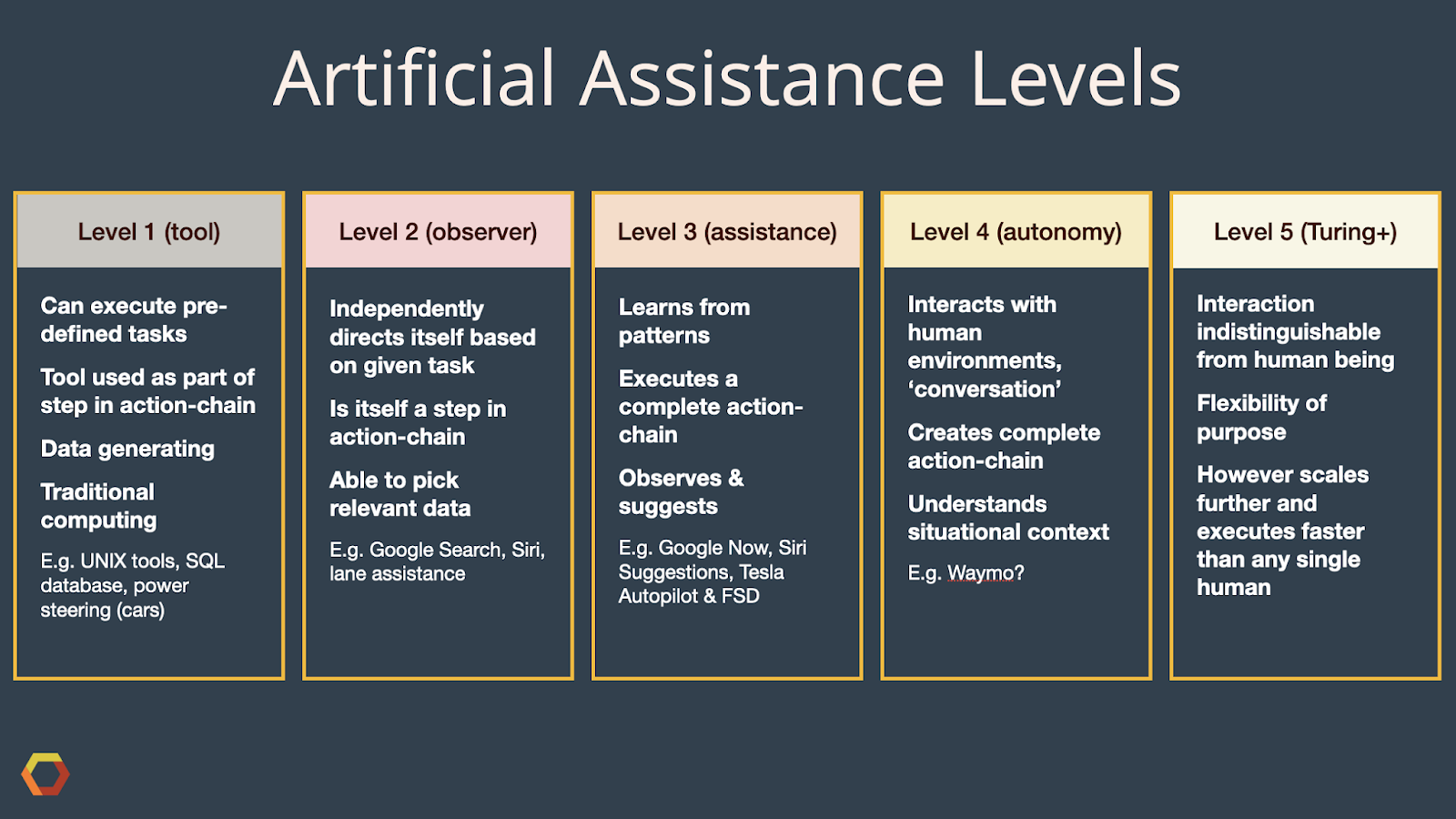 Level 1: Traditional Computing, Pre-defined Tasks. Level 2: Guides Itself, Picks Relevant Data. Level 3: Learns from Patterns, Suggests. Level 4: Interacts in Human Environments. Level 5: Passes Applied Turing Test.