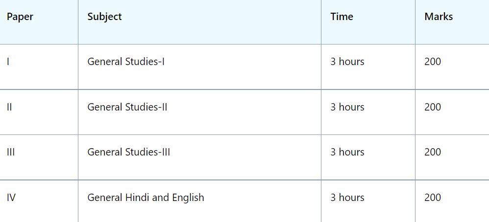 ras mains syllabus in hindi