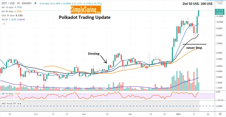 Polkadot Trading Update January 2021