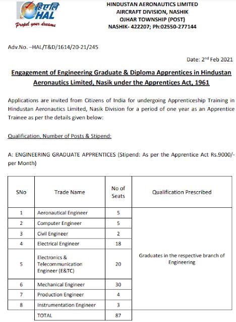 HAL Apprentice Online form 2021