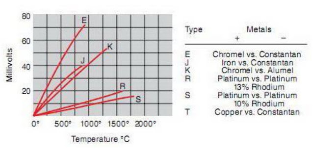 Picture. Behavior of some types of thermocouple