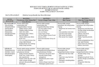 Kisi-Kisi USBN Agama Katolik 2020 Semua Jenjang