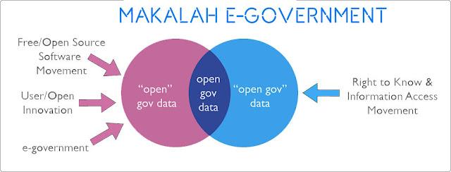Makalah E-Government dan Implementasinya di Indonesia