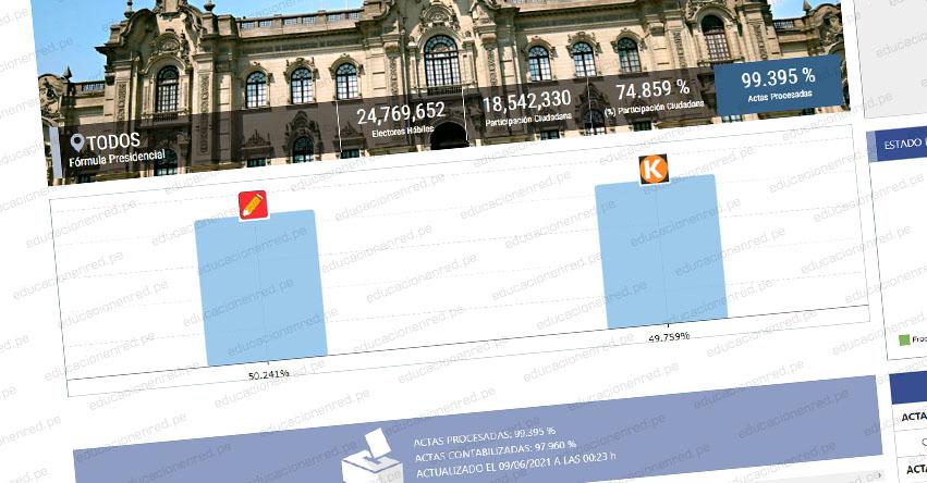 RESULTADOS ONPE 99.395%: Pedro Castillo 50.241% - Keiko Fujimori 49.759% [ACTUALIZADO PERÚ Y EXTRANJERO] www.onpe.gob.pe