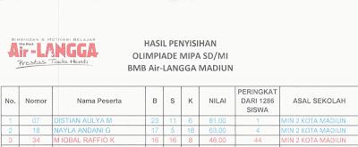 Dua Siswa MIN 2 Kota Madiun Juara 1 dan 4 Olimpiade MIPA di BMB Airlangka Tingkat Kota Madiun