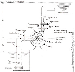 Introduction, Principle of working of CENTRIFUGAL PUMP