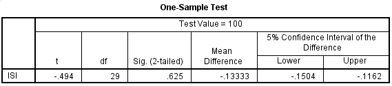 hasil pengujian one sampel t test spss statistik 2