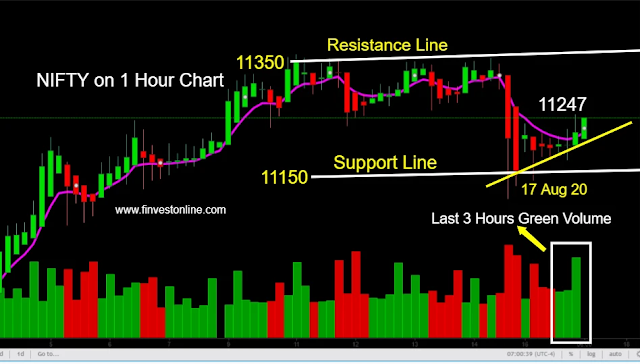 stock market today and tomorrow, www.finvestonline.com