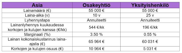 Asuntosijoittaminen - Sijoituslainan kustannukset yksityishenkilölle ja osakeyhtiölle