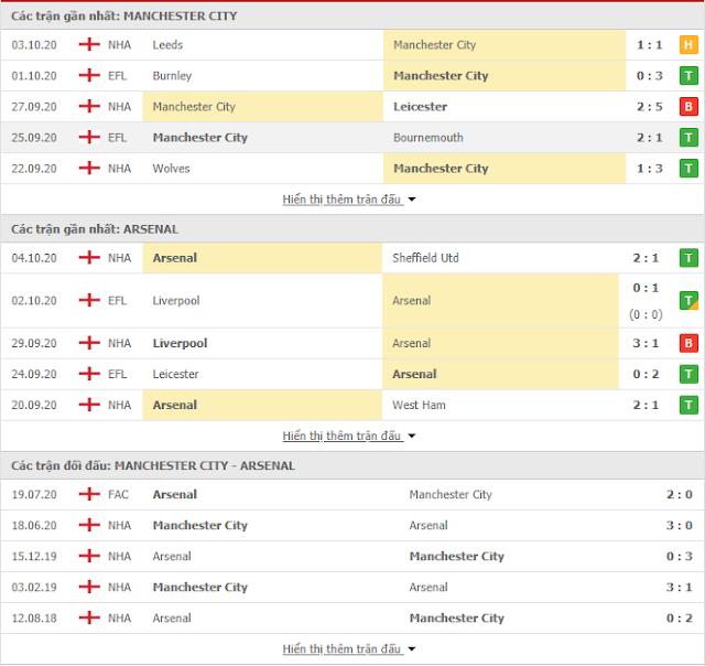 {12BET} Tip Man City vs Arsenal, 23h30 ngày 17/10-Ngoại hạng Anh Thong-ke-mancity-arsenal