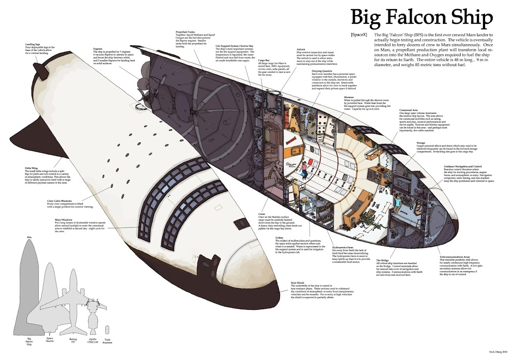 Cutaway diagram of SpaceX Big Falcon Ship