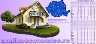 Topul județelor după locuințele finalizate în perioada 2015 - 2019