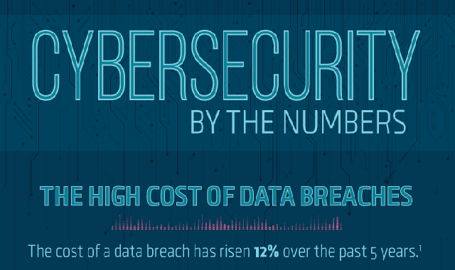 Cybersecurity By The Numbers #infographic #infographics #Cyber security #Information Technology